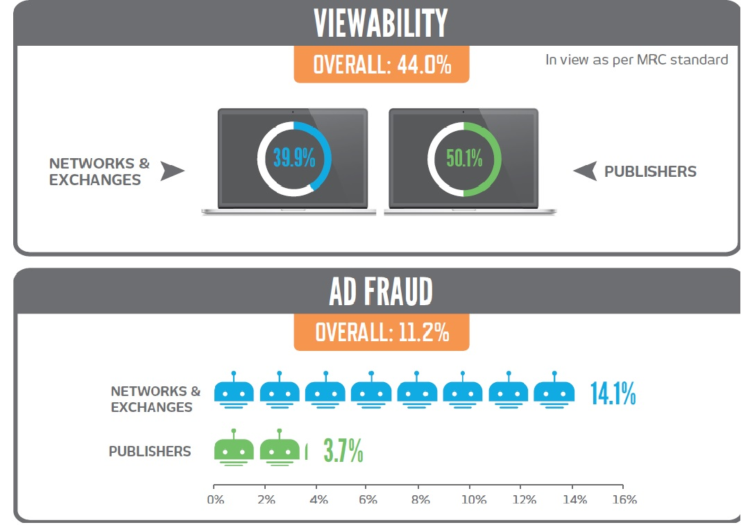 viewability and fraud