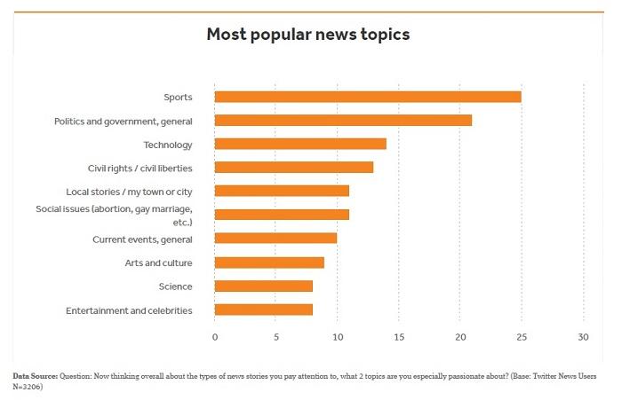 twitter news popular topics