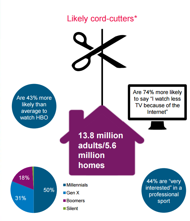2Likely cord cutters Experian
