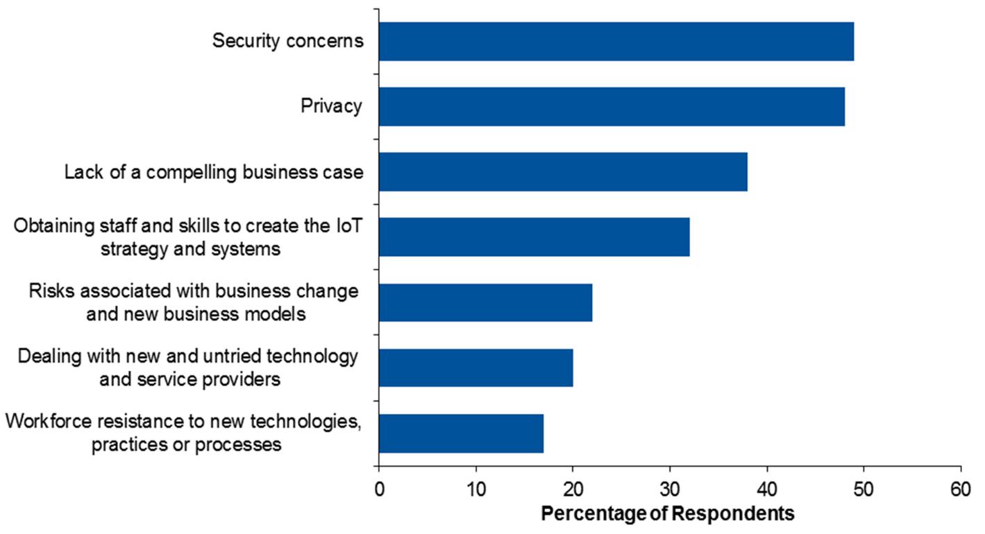 IoT - Major Roadblocks