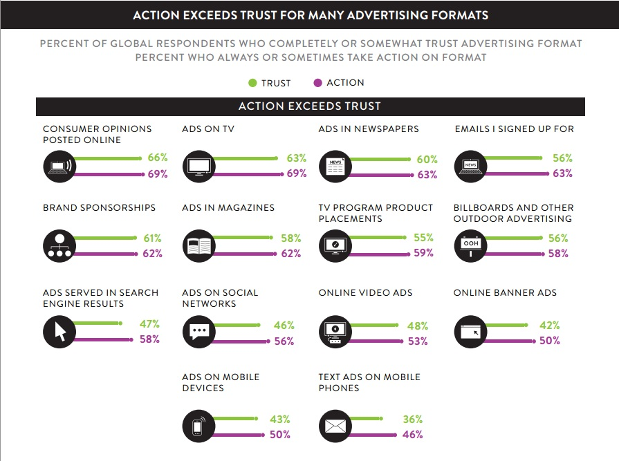 Global Ad Trust Report