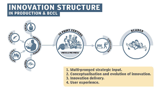 TimesofIndiaInnovationStructure