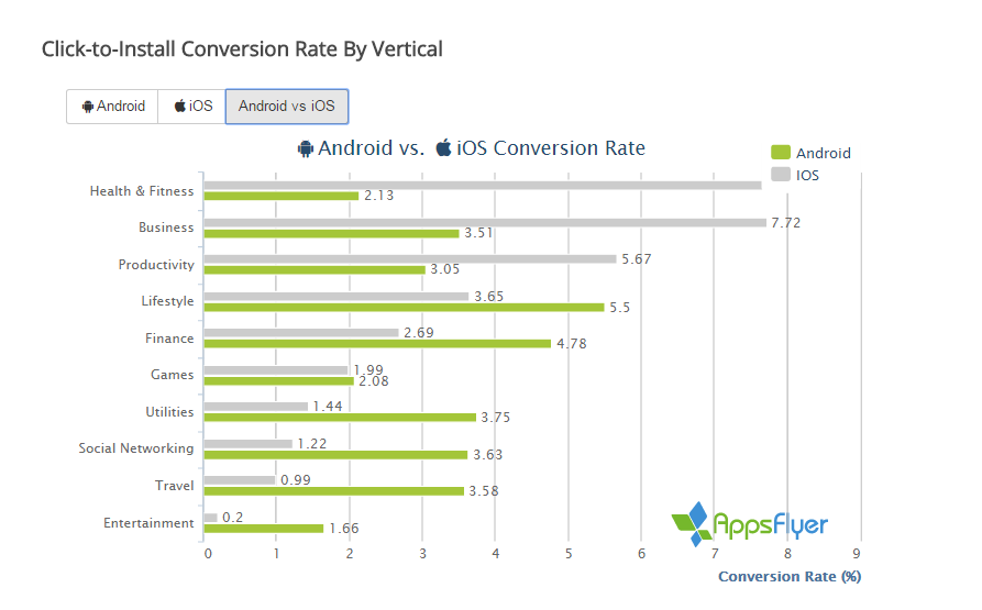 The State of App Marketing – H2 2015, AppsFlyer