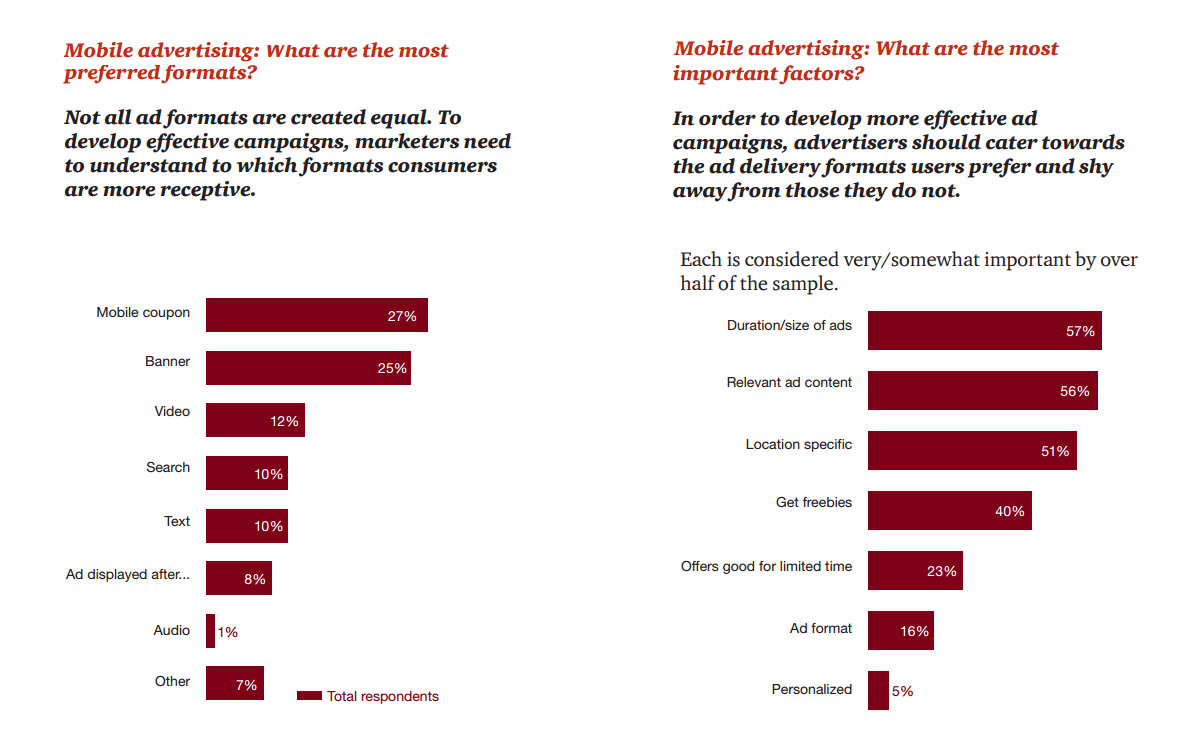 Consumer Intelligence Series Mobile advertising: What do US consumers want? PwC