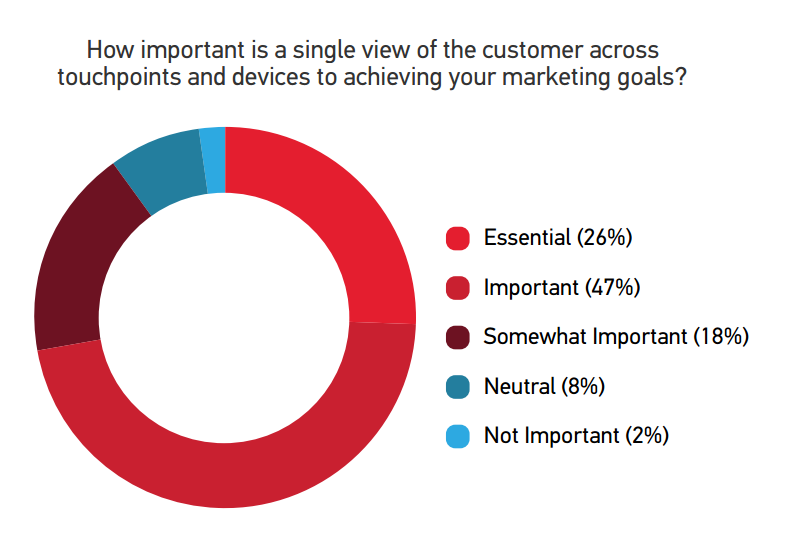 Mobile7.importanceviewofcustomer
