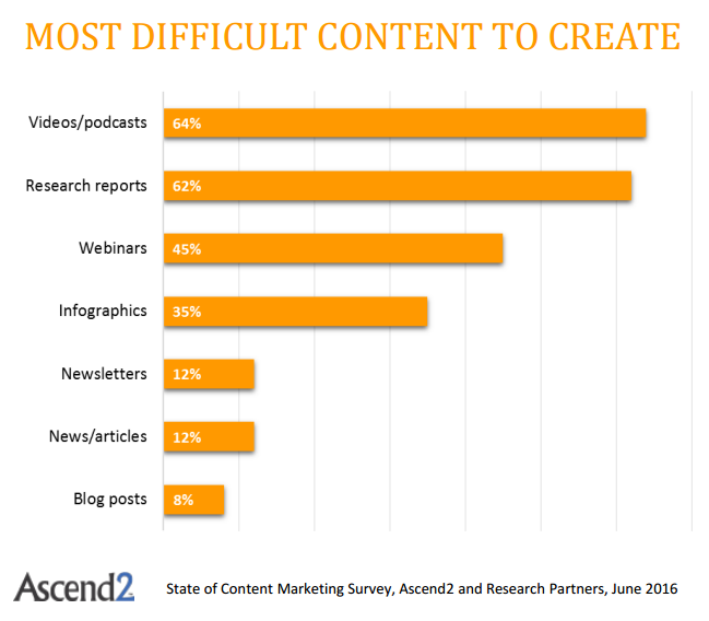 ascendcontentmarketing