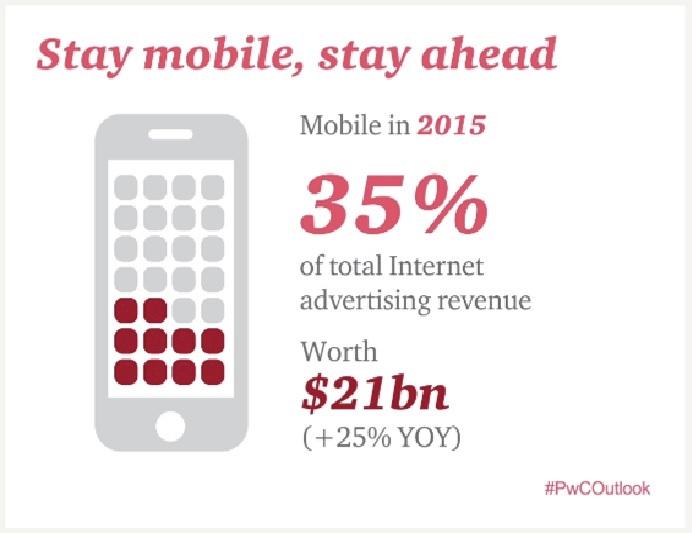 pwc mobile