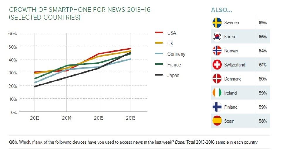 reuters smartphone