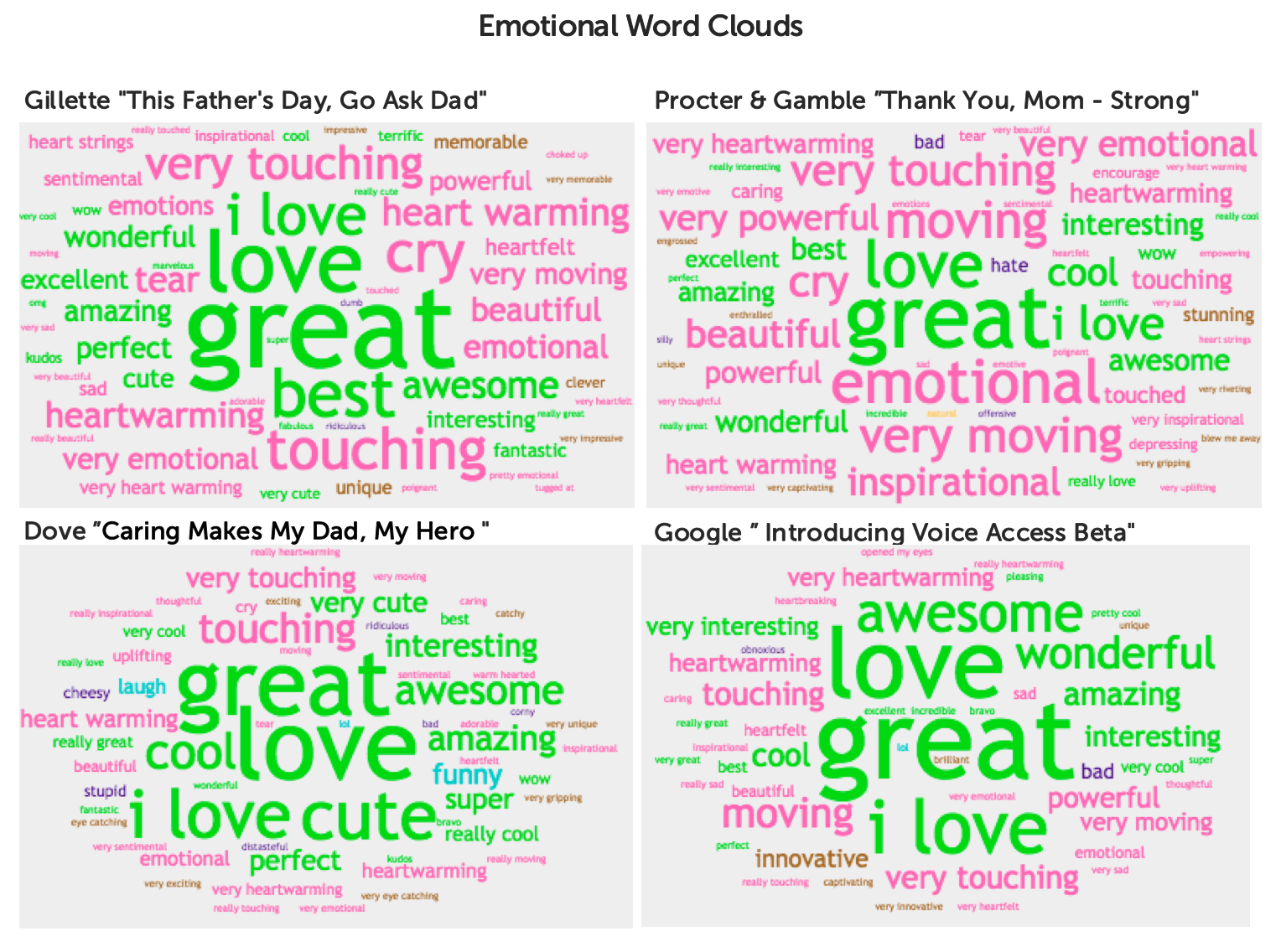 EmotionalWordClouds