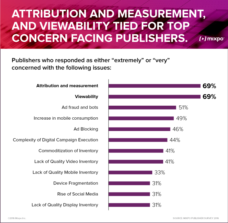 Publishers Top Concerns_Mixpo