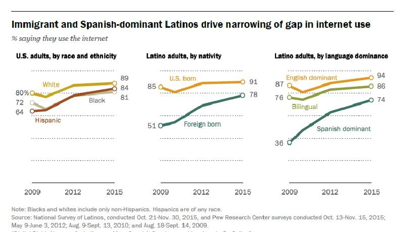 chart 1 latinos