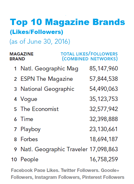 Top10socialmags