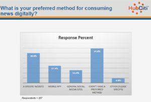 Digital Preference chart 1