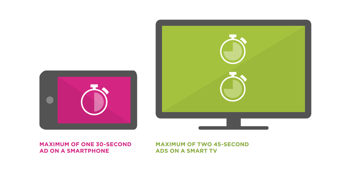 About three-quarters of respondents felt that any online video ad shown on a smartphone or tablet should be no longer than 30 seconds, with this figure edging closer to 45 seconds if the viewing was taking place on a smart TV or laptop.