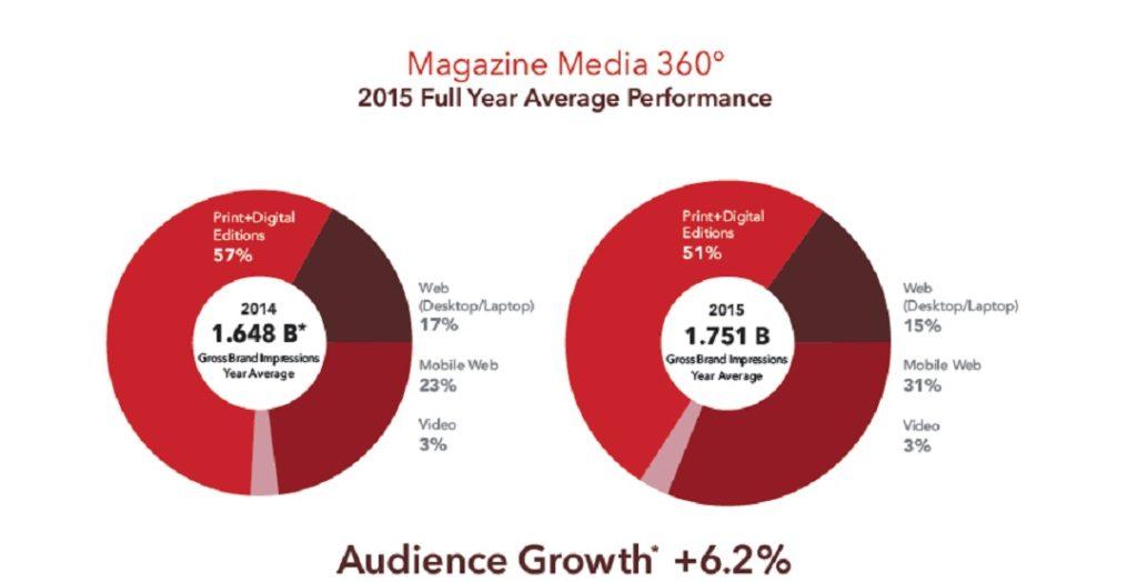Magazine Media Chart 1