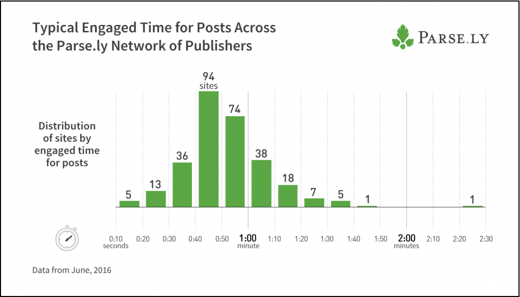 Weighted engaged time averages from a random sample of posts from 300 domains in our network gives a benchmark for engaged time.