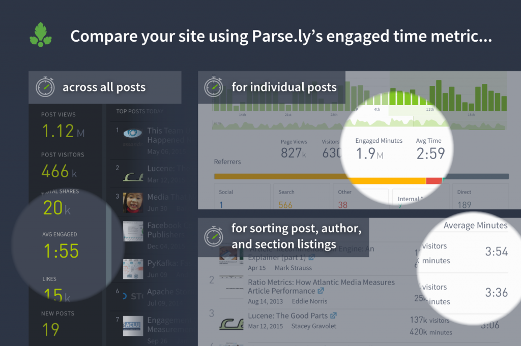 Finding engaged time in Parse.ly's dashboard
