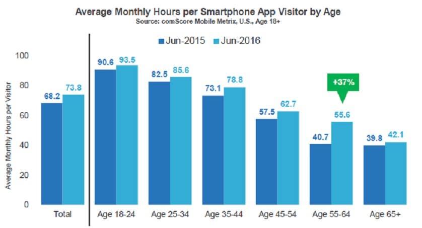 comscore mobile chart 1