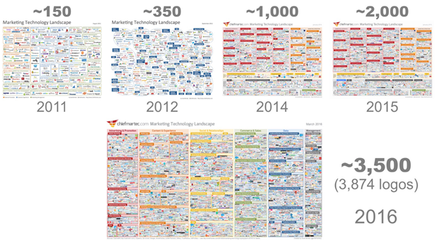 ChiefMarTech.com: Marketing Technology Landscape Supergraphic Evolution, 2011-2016