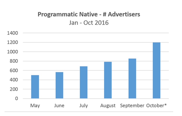 Number of programmatic advertisers placing in the year 2016