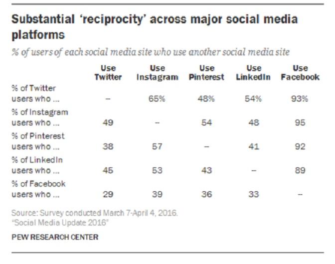 social-media-reciprocity-chart