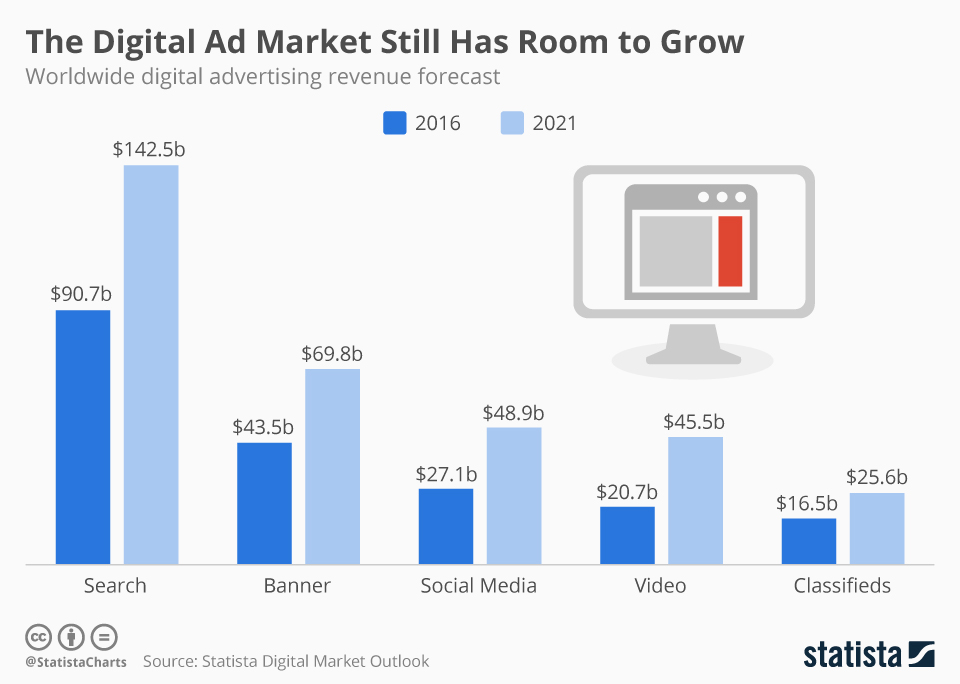 digital_ad_market_growthstatista