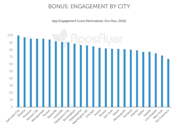 appsflyer app engagement by city