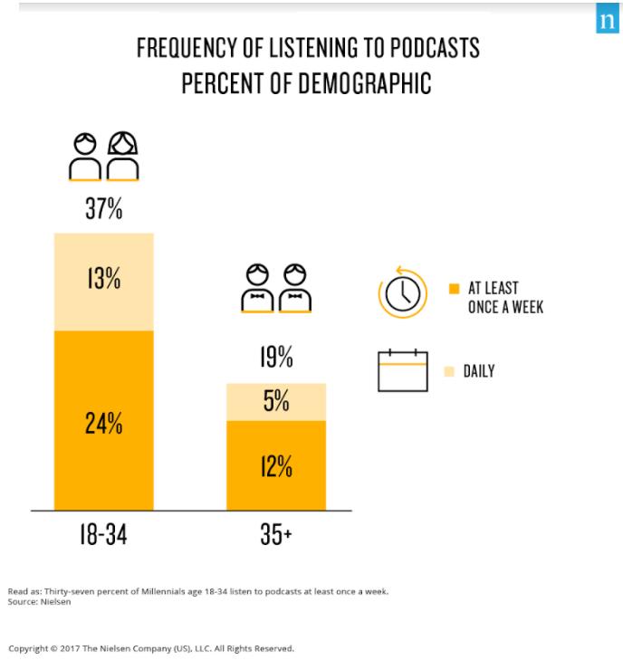 Millennials podcast listening