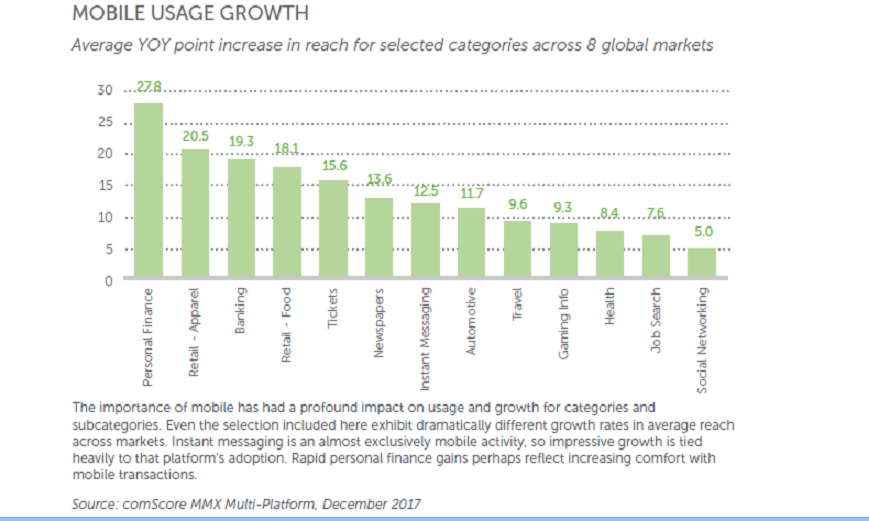 mobile usage growth