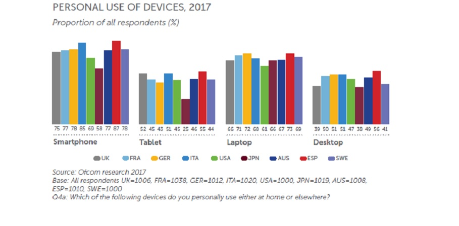 personal use of devices