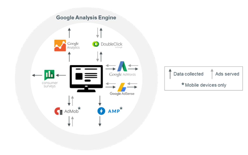 Google Data Collection