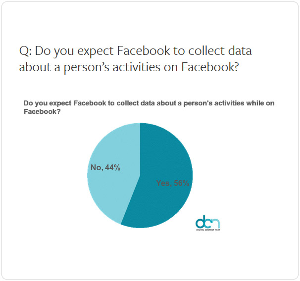 Facebook Data Collection Chart