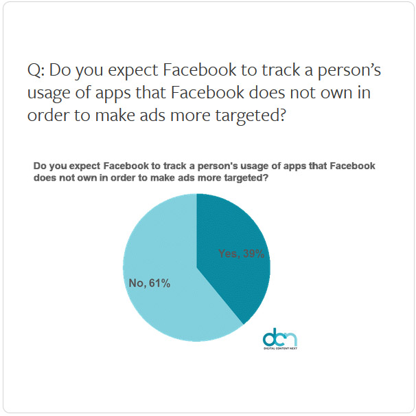 Facebook tracking on apps it doesn't own expectations chart