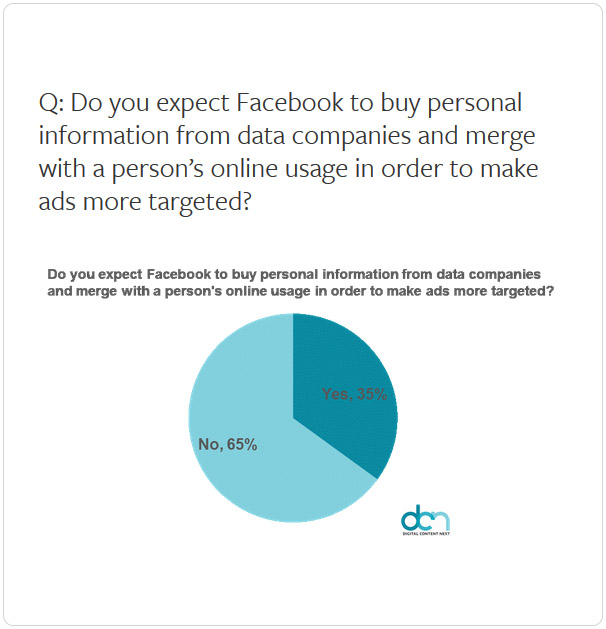 Facebook purchase of personal information from data companies chart