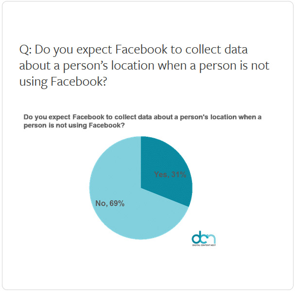 Facebook location data collection expectations chart