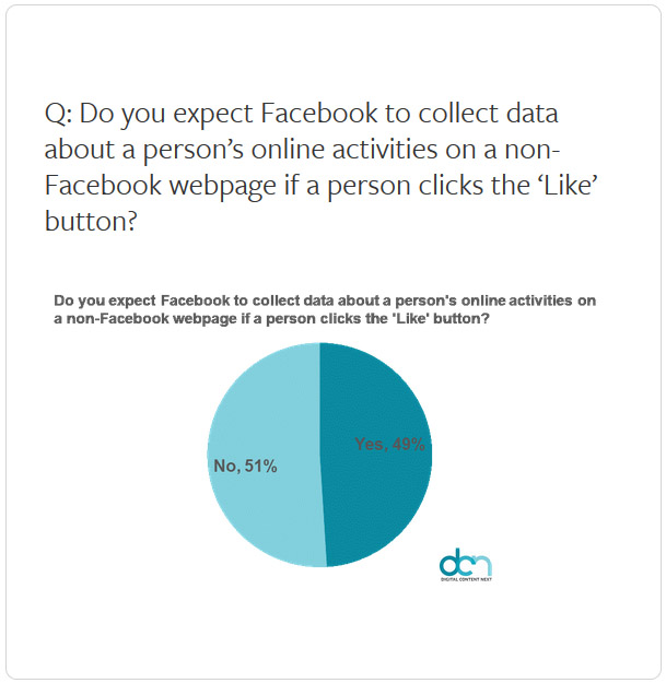 Facebook Like Button click tracking on outside pages expectations chart