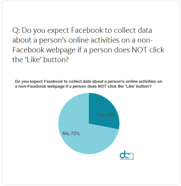 Facebook Like Button non-click tracking on outside pages expectations chart