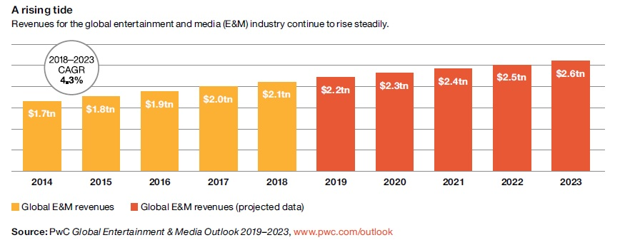 The future of media will be personal, according to PwC