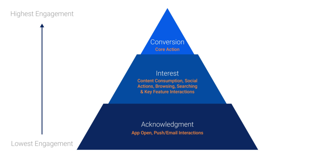 Image of Engagement Pyramid