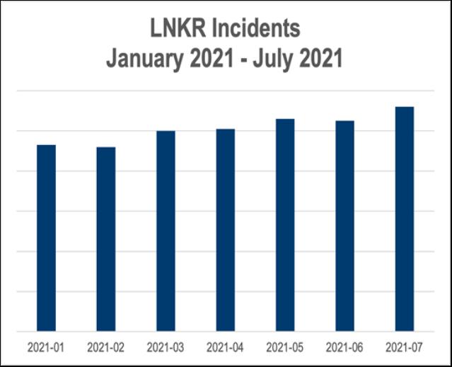 LNKR incidents Jan. 2021-July 2021